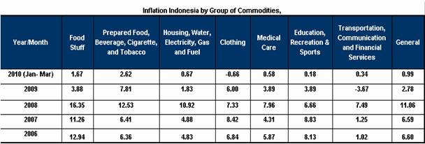 Country reports inflation rate of 0.15% in April. Indonesia reported an inflation rate of 0.15% in April and a y/y inflation of 3.91% in the same month.