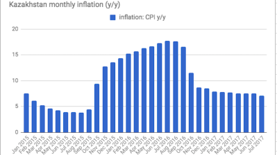 Kazakh annual inflation at 7.1% in July