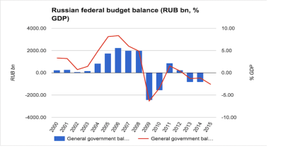 Russia to run 5.1% federal budget deficit if oil averages $40 this year