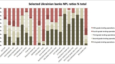 Russian banks under extreme pressure in Ukraine as NPLs soar