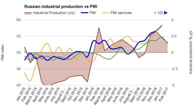 Russia's manufacturing PMI slips in February