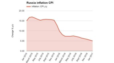 Russia's inflation decline continues with 5% posted in January