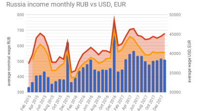 Rising communal charges driving more poor Russians into debt