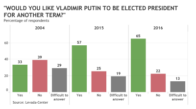 Nearly two-thirds of Russians wants Putin as president for another term, poll finds