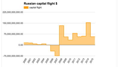 Russian capital flight in five-fold fall to $5.9bn between January and February y/y