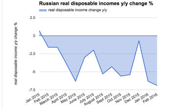 Russian real disposable incomes fall for ninth month in row