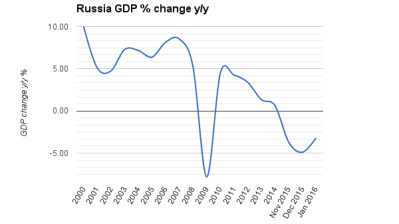 Russia's economic contraction picks up again in January with 3.1% fall