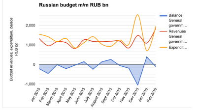 Russia's budget starts March with mild deficit of RUB112bn