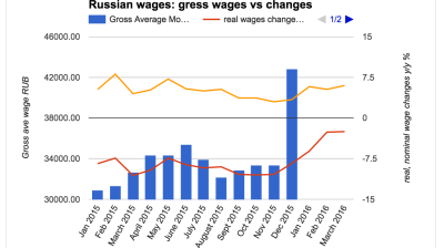 Russia to hike minimum wage shortly before general election