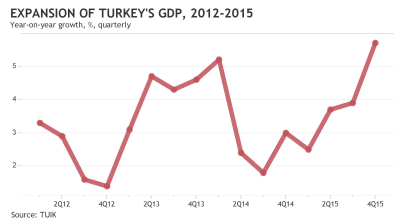 Turkish economy grows 4% in 2015, driven by consumer spending