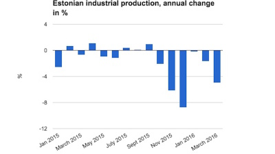 Estonian industrial production accelerates fall in March