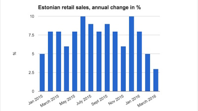 Estonian retail sales growth continues slide with weakest result in close to two years