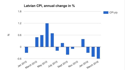 Latvian deflation picks up speed in March