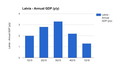 Latvian GDP growth fades in Q1, but better to come suggest analysts