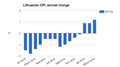 Lithuanian inflation extends new year rebound