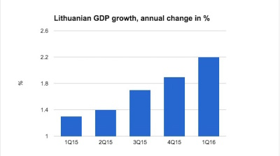 Lithuanian economy remains on rising trajectory in Q1