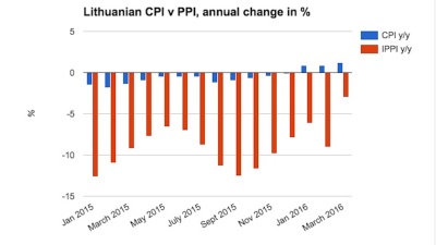 Lithuania's PPI shows slowest drop for over a year