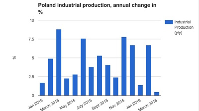 Polish industry stagnates in March to cast doubt over economy