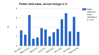 Polish retail sales disappoint in March