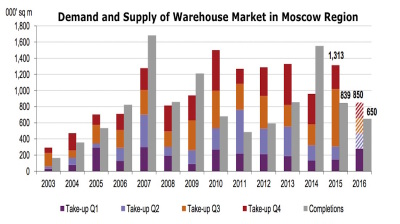 Warehouse construction in Moscow slowing
