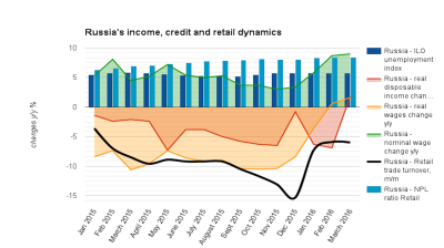 Rate of Russian early repayment of credits doubles as incomes improve