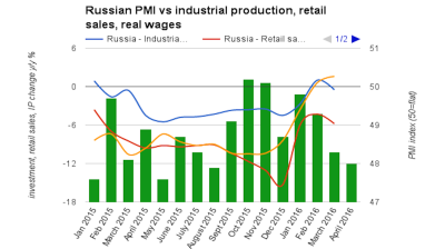 Russia's PMI falls to eight-month low