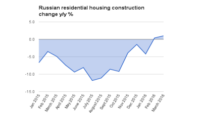 Russia has largest volume of new housing contracts since Communist times in 2015