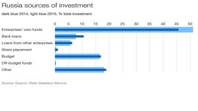 Russian investment falls in everything except extraction and agriculture in 2015
