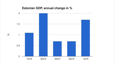 Estonia's improved growth in first quarter confirmed