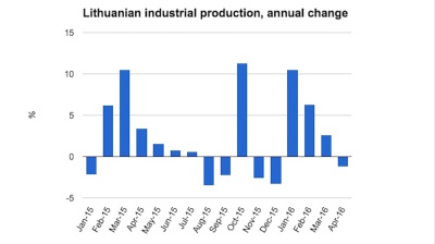 Lithuanian industrial production drops back into the red in April