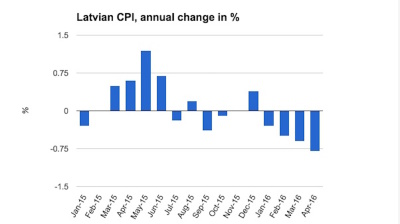 Latvian deflation continues to accelerate in April
