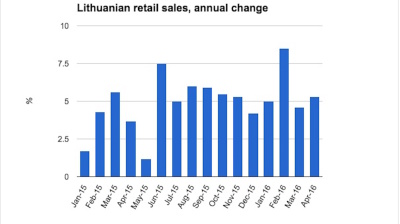 Lithuanian retail sales push onwards in April