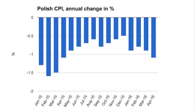Poland's deepening deflation in April confirmed