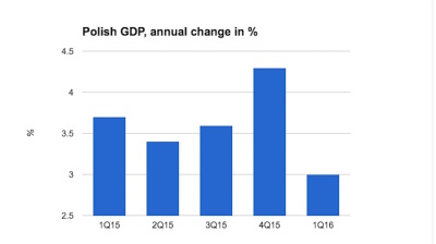 Polish GDP growth slows to 3% in Q1