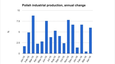 Polish industry back on form in April to soothe mounting concern