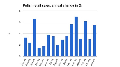 Polish retail sales rebound in April