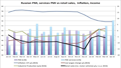 Russian services PMI rebounds