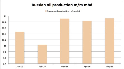 Russia again overtakes Saudi as world's biggest oil producer