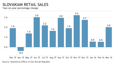Slovak retail sales pick up a little of the slack in March