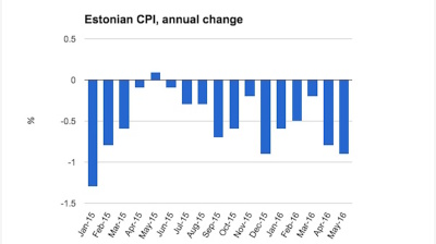 Estonian deflation accelerates in May