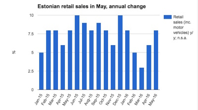 Estonian retail sales growth picks up speed again in May