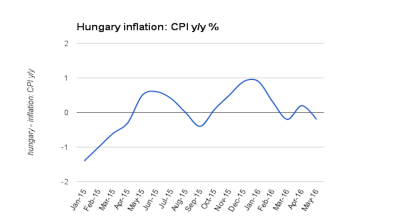 Hungary surprises as it slumps back into deflation again in May