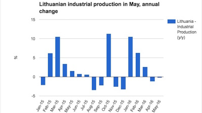 Lithuanian industrial production extends erratic performance