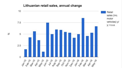 Growth in Lithuanian retail sales accelerates in May