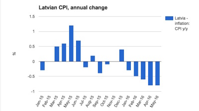 Latvian deflation trundles on in May
