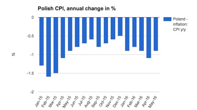 Polish deflation marches on in May