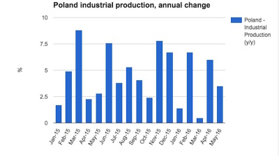 Polish industry offers another negative surprise in May