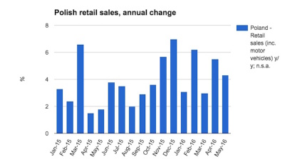 Polish retail sales in reasonable shape in May
