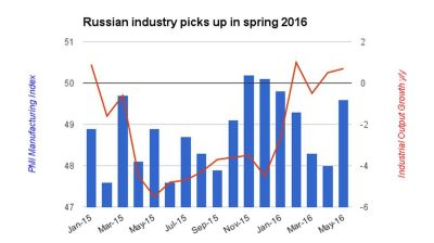 Russia's industrial output keeps in positive territory in May