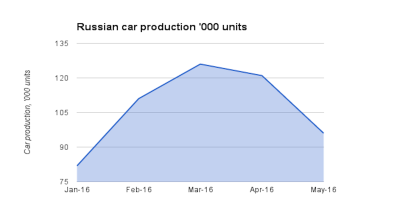 Russian car production down by a fifth in April